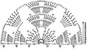 Схема вязания шали 4